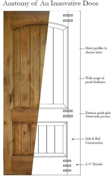 door anatomy door anatomy handballtunisie sc 1. Black Bedroom Furniture Sets. Home Design Ideas